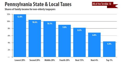 pennsylvania among terrible 10 most regressive tax