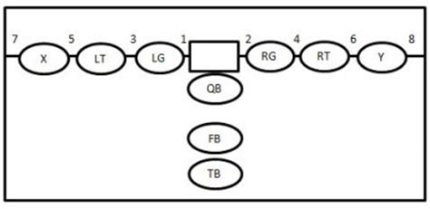 football holes diagram football plays 101 how to design a killer football playbook