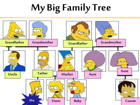 simpsons tree the gallery for gt simpsons family tree in