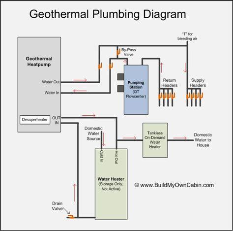 geothermal heat system diagram geothermal plumbing diagram home building resources