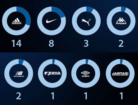 Sepatu Bola Merek Umbro mengupas persaingan adidas vs nike di sepak bola eropa