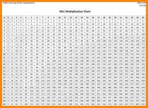 multiplication chart 1 50 printable printable maps
