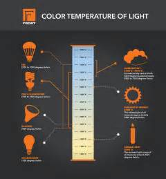 light bulb color temperature color temperature of light electric