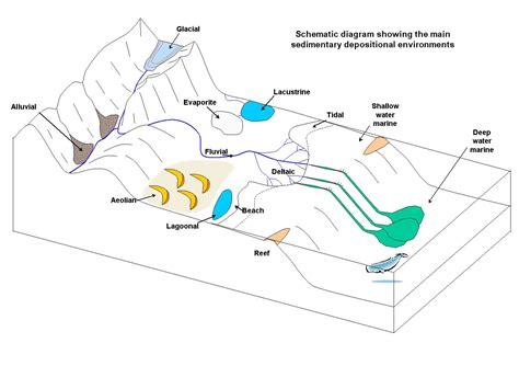 basics depositional environments