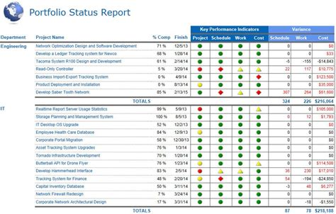 project portfolio status report template sharepoint project portfolio dashboard search