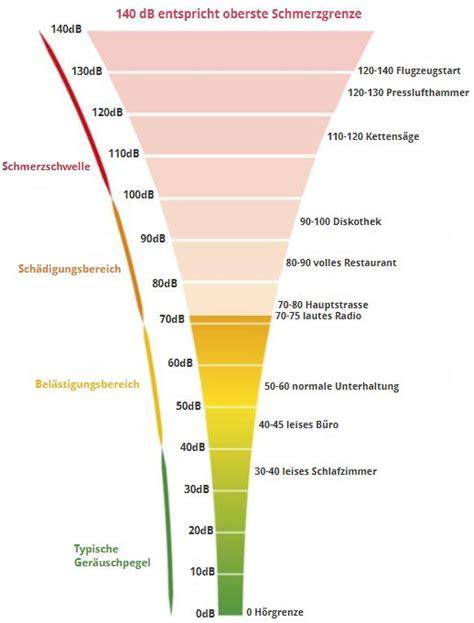 dezibel tabelle dezibel tabelle skala messwerttechnik de
