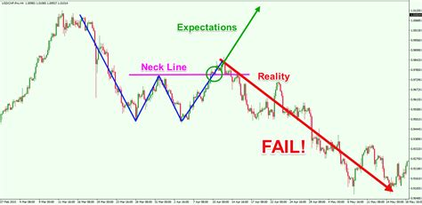 Trading Pattern Failures | learn how to trade and profit from chart pattern failures