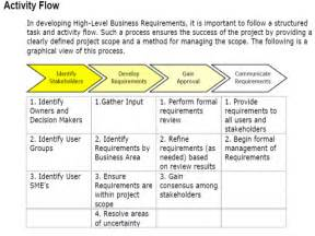 Business Requirements Definition Template Business Requirements Functional And Non Functional