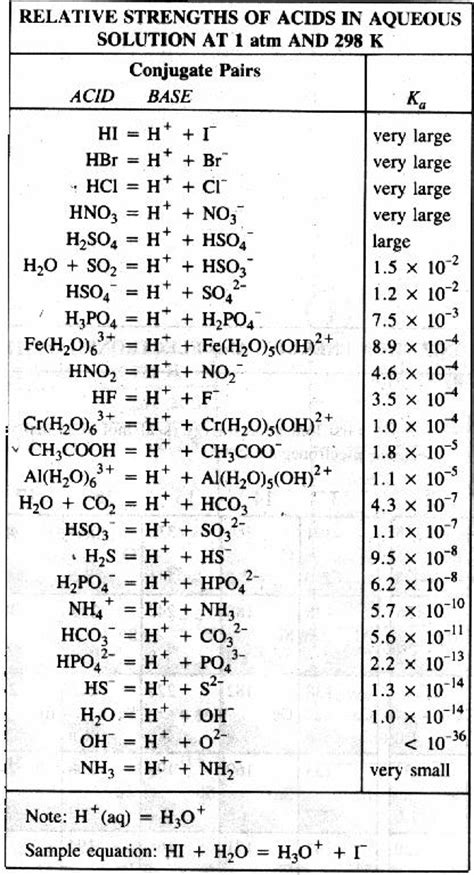 Acid Strength Table by Referencetables For Regents Chemistry