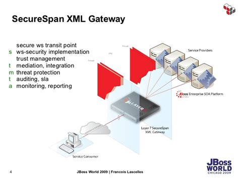 xml gateway tutorial xml gateway diagram gallery how to guide and refrence