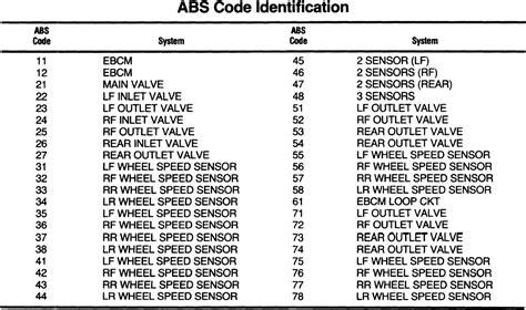 repair guides anti lock brake system diagnosis and repair guides anti lock brake system diagnosis and testing autozone com