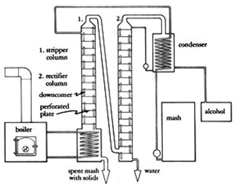 column still diagram earth fuel chapter 7 still designs