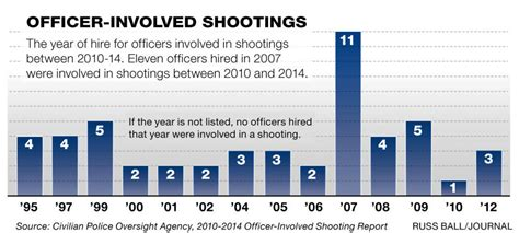 patterns emerge in apd shootings albuquerque journal