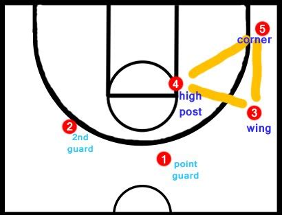 triangle offense diagram triangle offense basketball