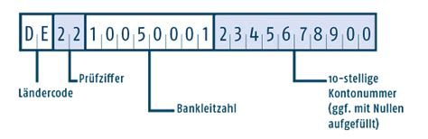 berliner bank iban was ist sepa die wichtigsten infos rund um sepa