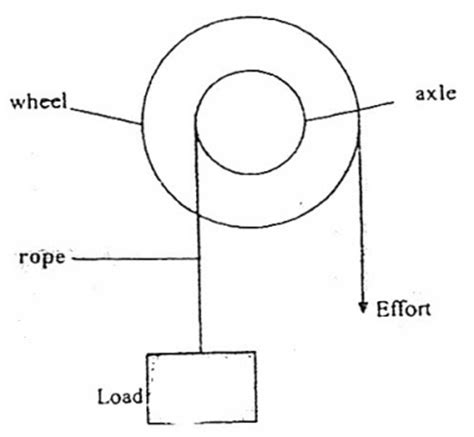Free Design wheel and axle
