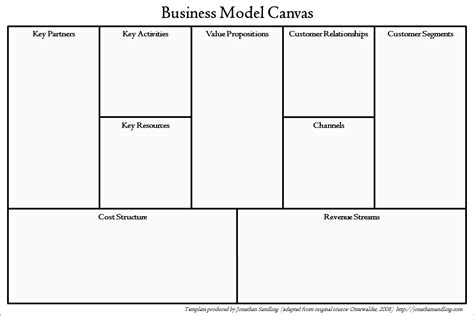The Business Model Canvas Jonathan Sandling Business Canvas Template Word