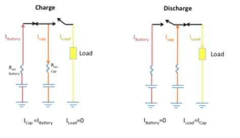 hybrid supercapacitor electrochemical layer capacitors supercapacitors