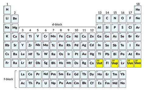 How Many Elements Are There In The Periodic Table by How Many Elements Are There In The Periodic Table Igcse