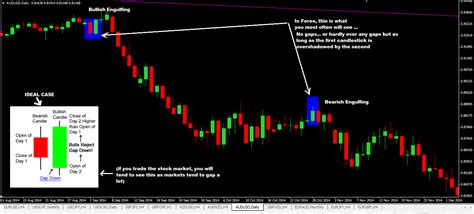 engulfing pattern trading system forex strategies top 10 japanese candlestick patterns for swing trading forex