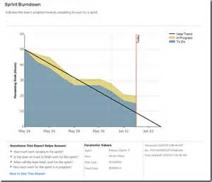 burndown chart template scrum burn chart excel template free