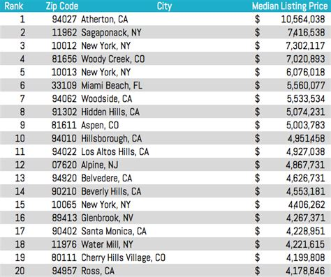us area code checker 10012 and 10013 are nyc s most prized zip codes 6sqft