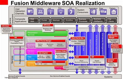 oracle soa architecture diagram oracle soa suite 12c dba consulting