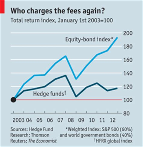 Hedge Fund Manager Mba by What Roi Do Top Hedge Funds Average Quora