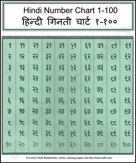 hindi numbers 1 to 100 printable hindi numbers chart 1 100