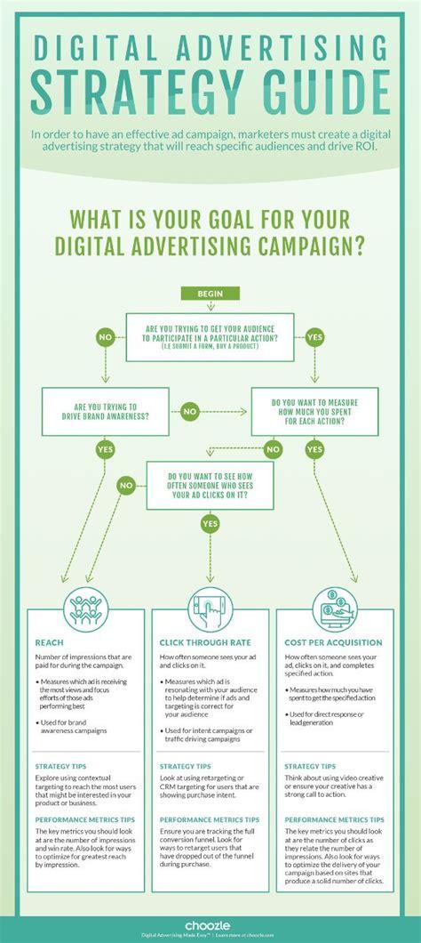 advertising flowchart flowchart use the right digital advertising strategies