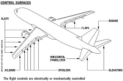 a320 diagram airbus a320 history wiring diagrams wiring diagram