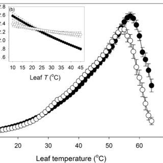 temperature response curve of rates of leaf respiratory co2 release r pdf high resolution temperature responses of leaf respiration in snow gum eucalyptus