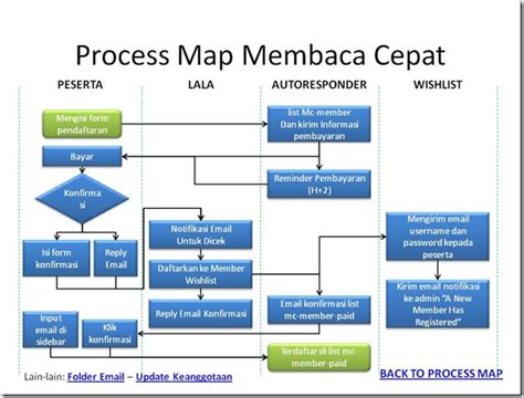 process mapping software process map software free 28 images process mapping