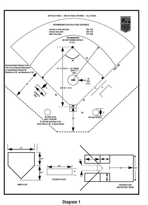 softball diagram fielding softball dimensions diagram pictures to pin on