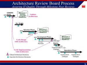 architectural design review