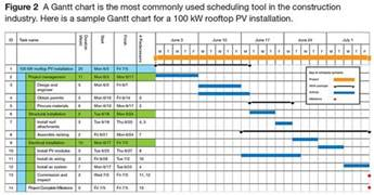 managing pv installations with a gantt chart solarpro