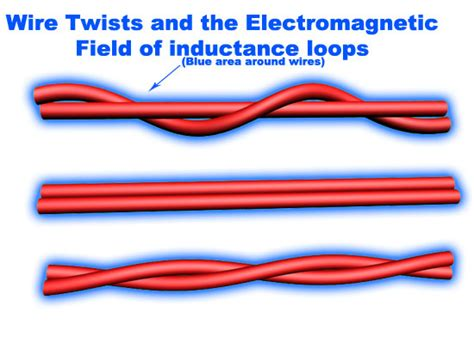 what is wire inductance inductance loops and twisted lead in wires
