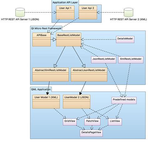 qt json tutorial qt qml rest client хабрахабр