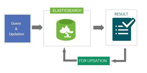 Elasticsearch Update Document updating documents in elasticsearch