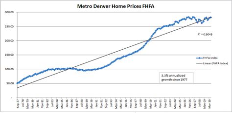 is now a time to buy a denver home