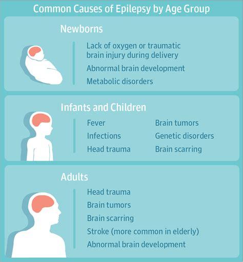 seizure causes epilepsy epilepsy and seizures jama the jama network