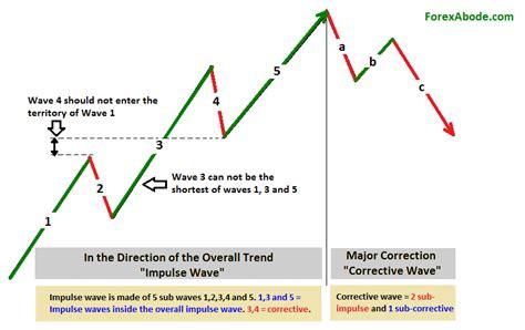 pattern theory pdf impulse waves in 5 3 wave pattern