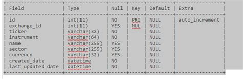 Auto Increment Mysql by How To Change Mysql Table Auto Increment Primary Key