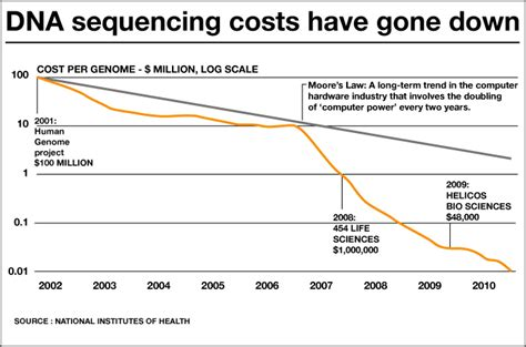 illumina sequencing cost dna sequencing costs news al jazeera