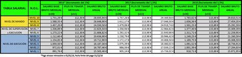 tabla de vacaciones 2016 tabla salarial ccoo catalu 241 a