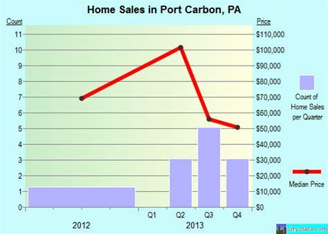 port carbon pennsylvania pa 17965 profile population