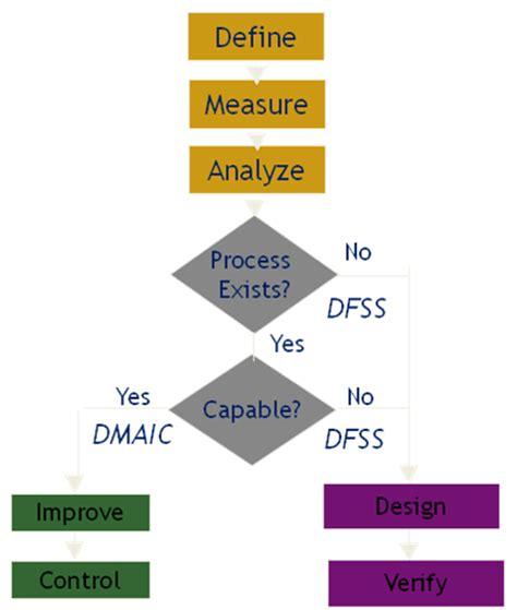 six sigma flowchart six sigma methodology 226 dmaic idov