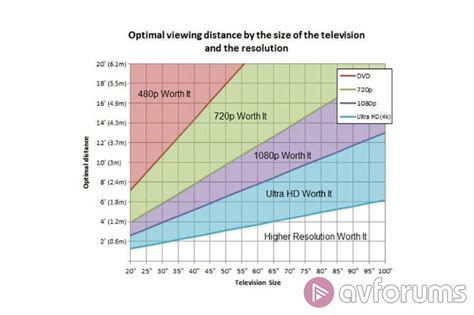 Tv Distance From by Tv Viewing Distance Guide Avforums