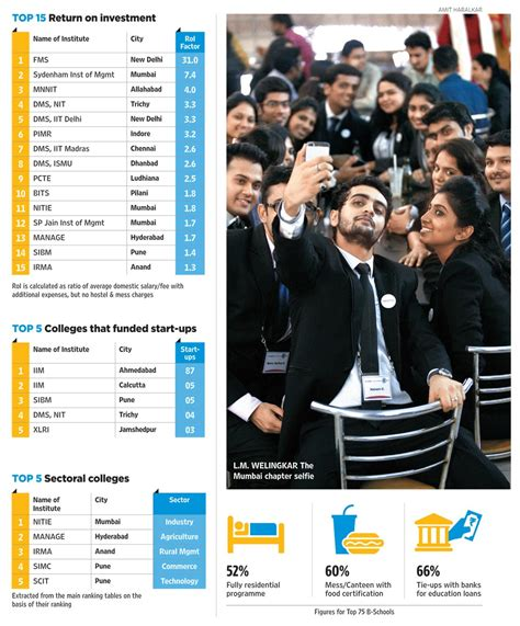 100 Placement Mba Colleges In India by List Of Top 10 B Schools In India