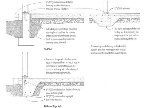 form design of welded members forgings and castings concrete slab on grade stud wall thickened edge slab